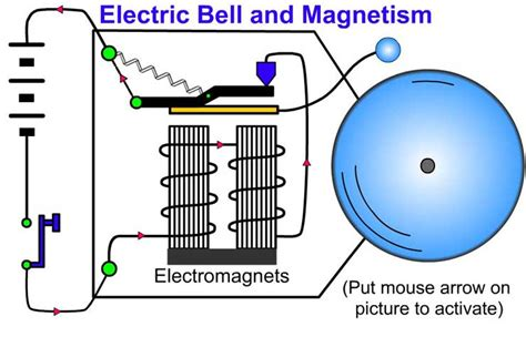 The Magnetic Effect Electric Current Learn Physics