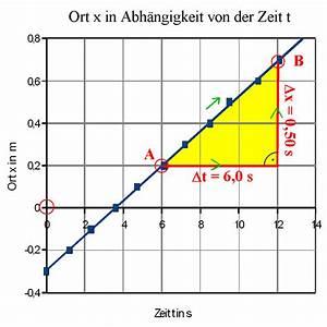 Sinkgeschwindigkeit Berechnen : die gleichf rmige eindimensionale bewegung ~ Themetempest.com Abrechnung