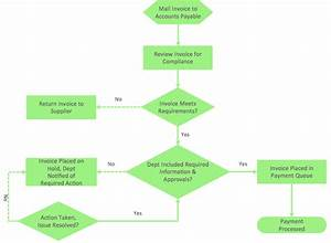 Flowchart Program Mac