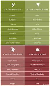 Mineralwasser Ph Wert Liste : s ure basen tabelle welche lebensmittel sind s urebildend ~ Orissabook.com Haus und Dekorationen