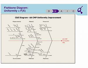 Cmp Fishbone Diagram