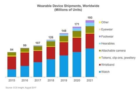 2017 proving critical as the smartwatch market finally gets legs ccs says fiercewireless
