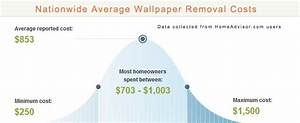 2018 Average Cost to Remove Old Outdated Wallpaper: Should ...