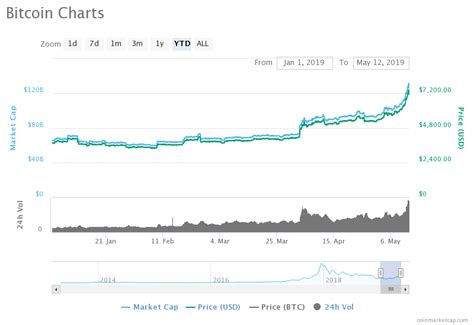 The funding rate is also inching higher on other top exchanges, suggesting that bitcoin may be overleveraged on the long side. Crypto Bitcoin Price Will Hit $500,000 Cause it Beats Gold: Hedge Fund Chief