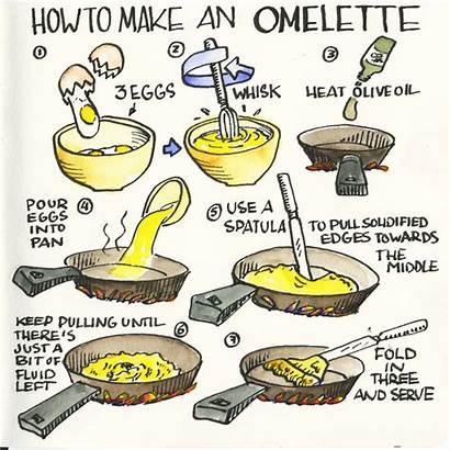 Recipe Illustrated Cartoon Draw Omelette Illustrations Drawing