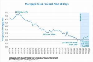 Will Mortgage Rates Go Down In August 2020 Forecast And