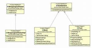Visitor Design Pattern In Java