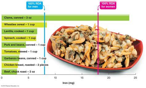 lecture  vitamins minerals part