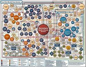 8 Best Images About Systems Theory On Pinterest
