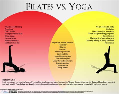 Yoga…pilates….yogalates…hot Yoga…meditation…what One Suits