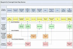 service blueprinting digital services blog With service design blueprint template