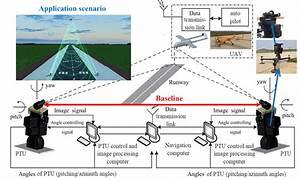 Schematic Diagram Of The Navigation System For Uav Autonomous Take