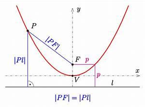 Parabel Schnittpunkt Berechnen : file parabel def p wikipedia ~ Themetempest.com Abrechnung