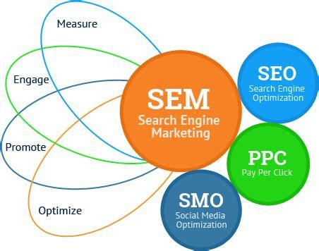Social Engine Marketing - sem services singapore seo singapore best seo company