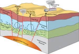 Geothermal Energy Diagram