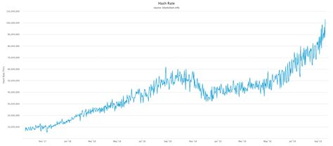 The last change to the network despite the increasing difficulty of the network, high fees offset the decreasing payments for 1 th/s of hashpower. Bitcoin Hash Rate Moves Over 100 EH/s As Difficulty ...