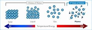 Structure And Properties Of Matter - Lhs