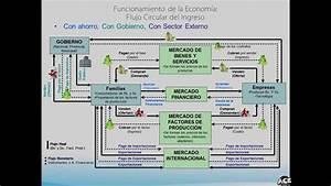 02 Macroeconom U00eda Flujo Circular Del Ingreso