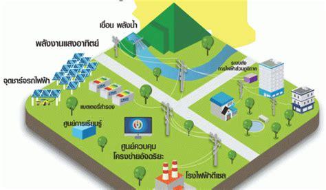 เตรียมเปิดให้ 6 โครงการ ERC Sandbox ทดลองซื้อขายไฟฟ้าผ่าน ...