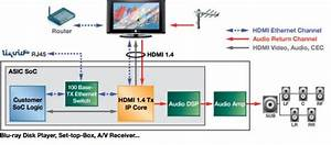 3d  Arc And Ethernet Capable Hdmi 1 4 Hardware Announced