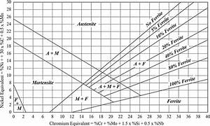Modified Schaeffler Diagram