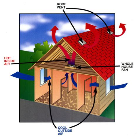 how does an attic fan work whole house fans101