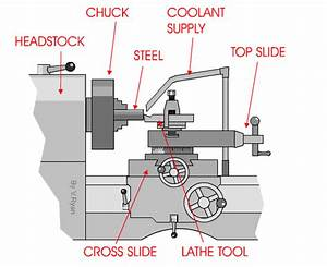 Lathe-operation