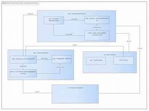 Compose System Design