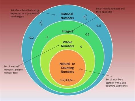 Whole Number Integer Vvenn Diagram by Rational Numbers Venn Diagram School Ideas Math