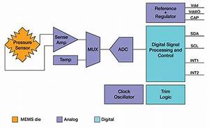 Wireless Sensor Network Diagram