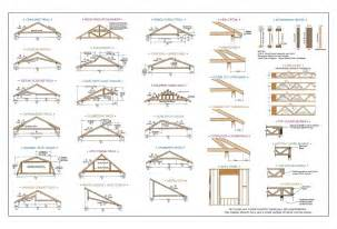 Types Of Vaulted Ceilings by Trusses Morse Lumber