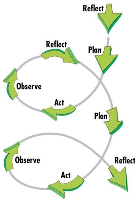 images  valuing reflective teaching