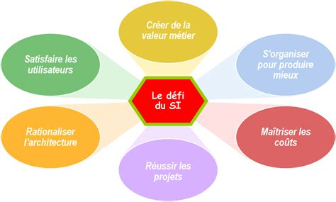 Cabinet Conseil Systeme D Information by Information Breeds Picture