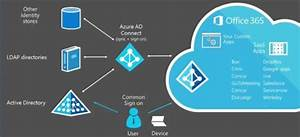 Getting Started With Azure Ad Connect To Manage User