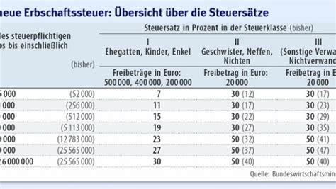 Erbschaftssteuer Und Schenkungssteuer Freibetraege by Erbschaften Kinder Und Ehepartner K 246 Nnen Steuerfrei Erben