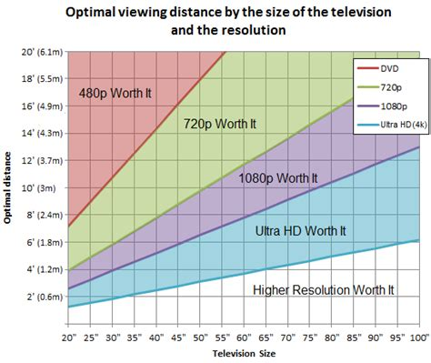 How To Calculate The Optimal Tv Screen Size For Distance