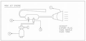 Design And Fabrication Of Mini Jet Engine
