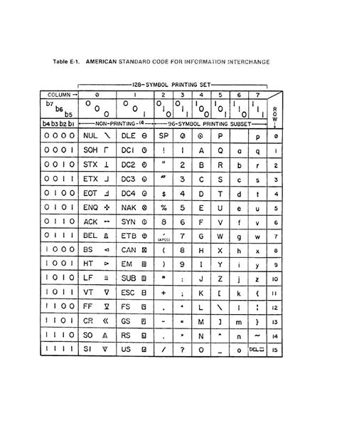 Table E-1. American Standard Code for Information Interchange