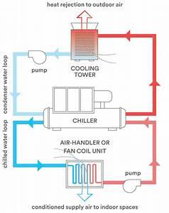 Tech Primer  Chilled Water Plant Optimization  U2014 Building