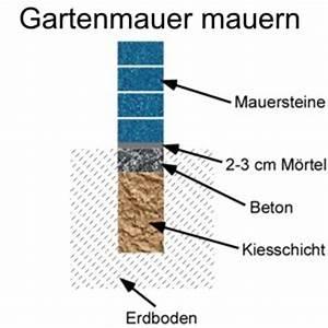 Schalsteine Mauern Anleitung : gartenmauer mauern anleitung ~ Whattoseeinmadrid.com Haus und Dekorationen