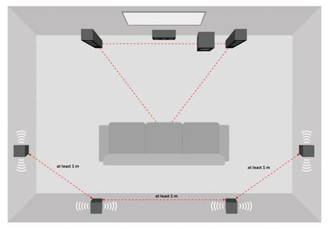 setting up your home cinema sound system teufel