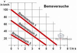 Fahrtstrecke Berechnen : gleichbleibende und beschleunigte bewegungen 1 tec lehrerfreund ~ Themetempest.com Abrechnung