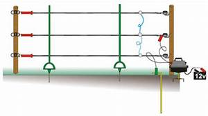 How To Plan Your Electric Fencing Requirements