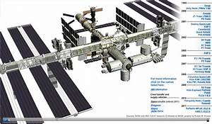 Tech Coach: International Space Station Timeline
