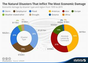 Chart  The Natural Disasters That Inflict The Most