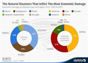 Venn Diagram Natural Disasters
