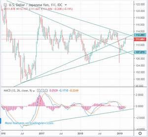 Usdjpy Japanese Yen Rate Forecast Range Of 107 87 And