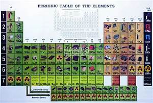 Periodic Table Chart Amazon History Of The Periodic Table Timeline Timetoast Timelines