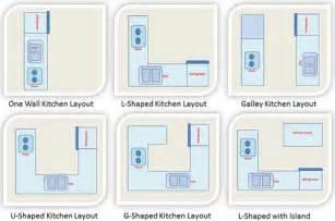 small l shaped kitchen ideas kitchen layout gt kitchen design layout gt one wall kitchen