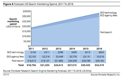 seo technology how large is the market for seo in 2012